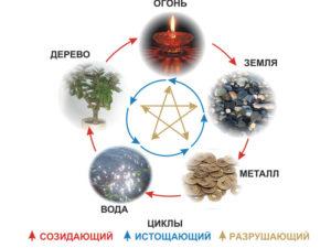 5-jelementov-mirozdanija